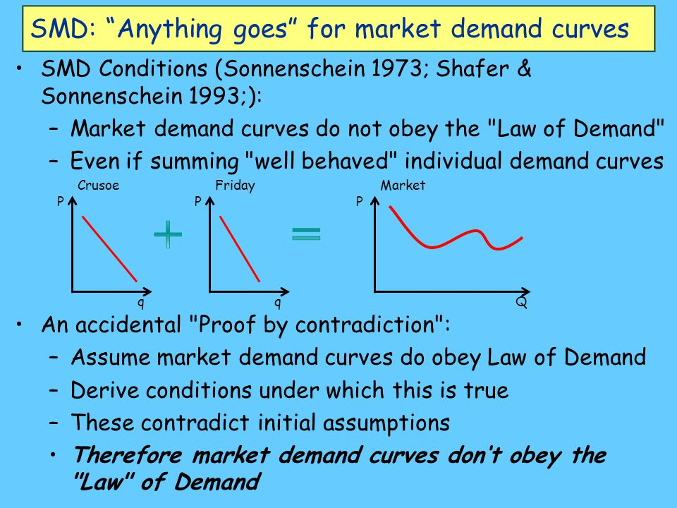 SMD: Anything goes for market demand curves