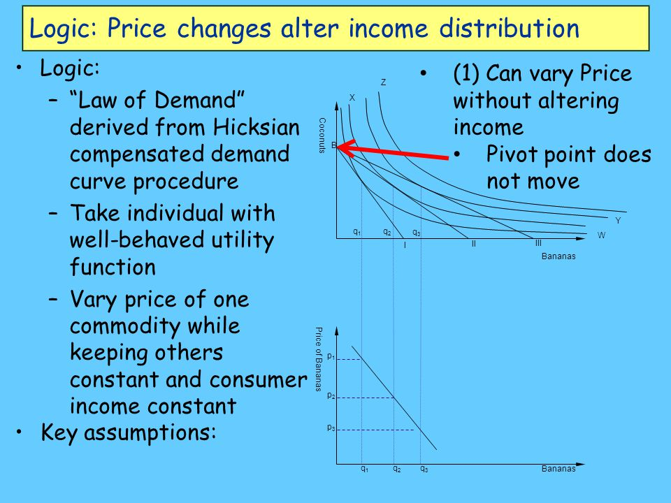 Logic: Price changes alter income distribution