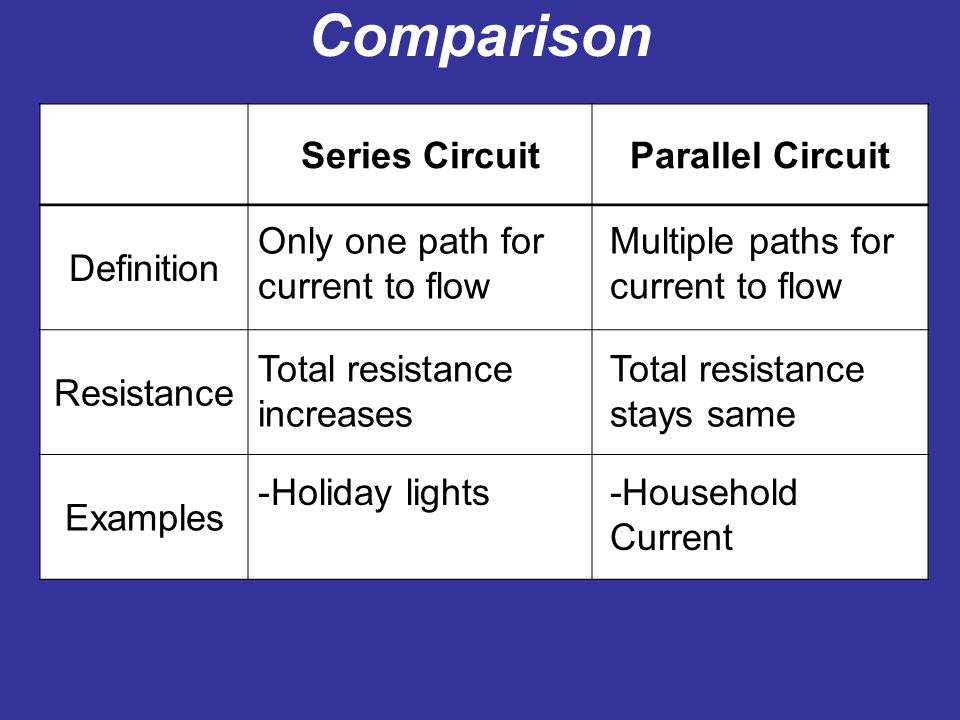 compare and contrast the charge of Anion vs cation diffen  science  chemistry an ion is an atom or group of atoms in which the number of electrons is not equal to the number of protons, giving it a net positive or negative electrical charge.