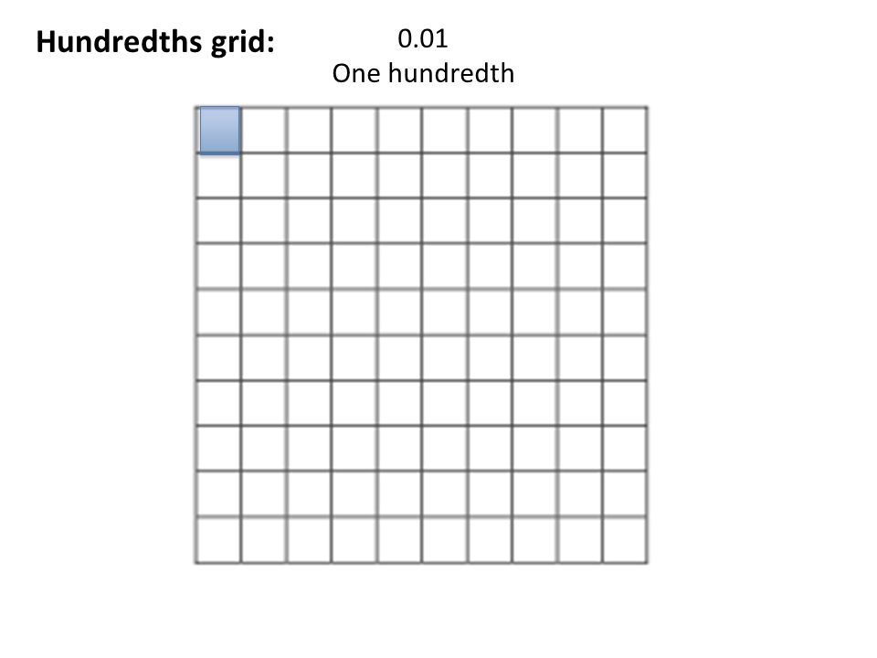 Hundredths grid: 0.01 One hundredth