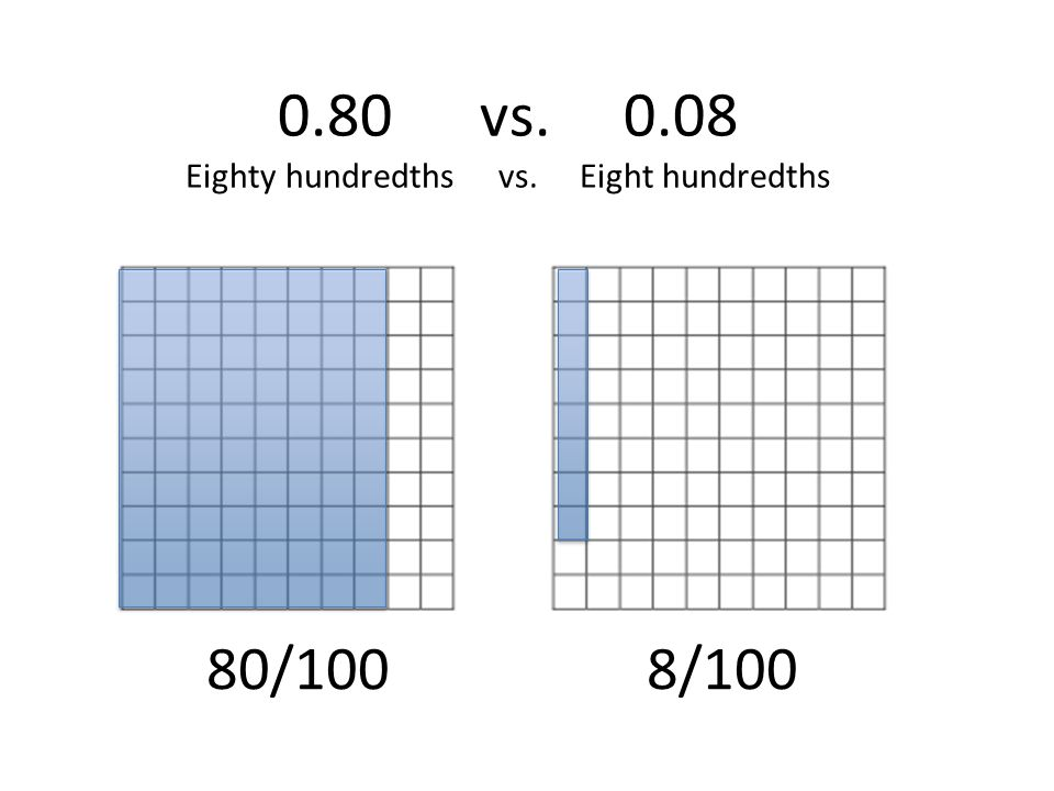 0.80 vs. 0.08 Eighty hundredths vs. Eight hundredths
