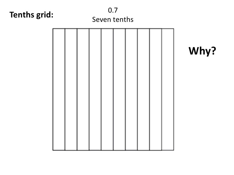 0.7 Seven tenths Tenths grid: Why