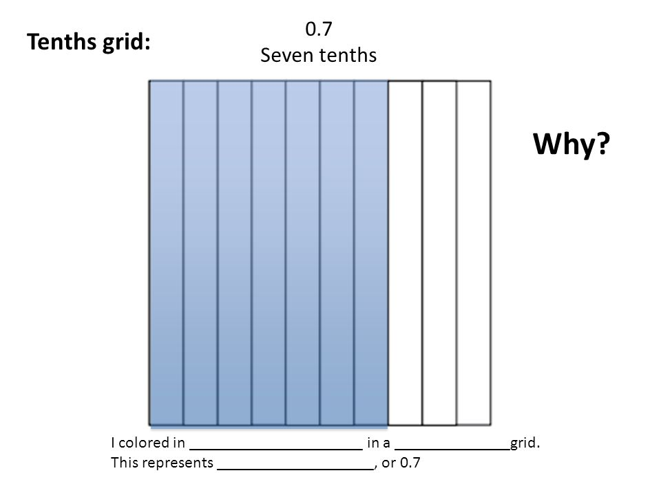 Why Tenths grid: 0.7 Seven tenths