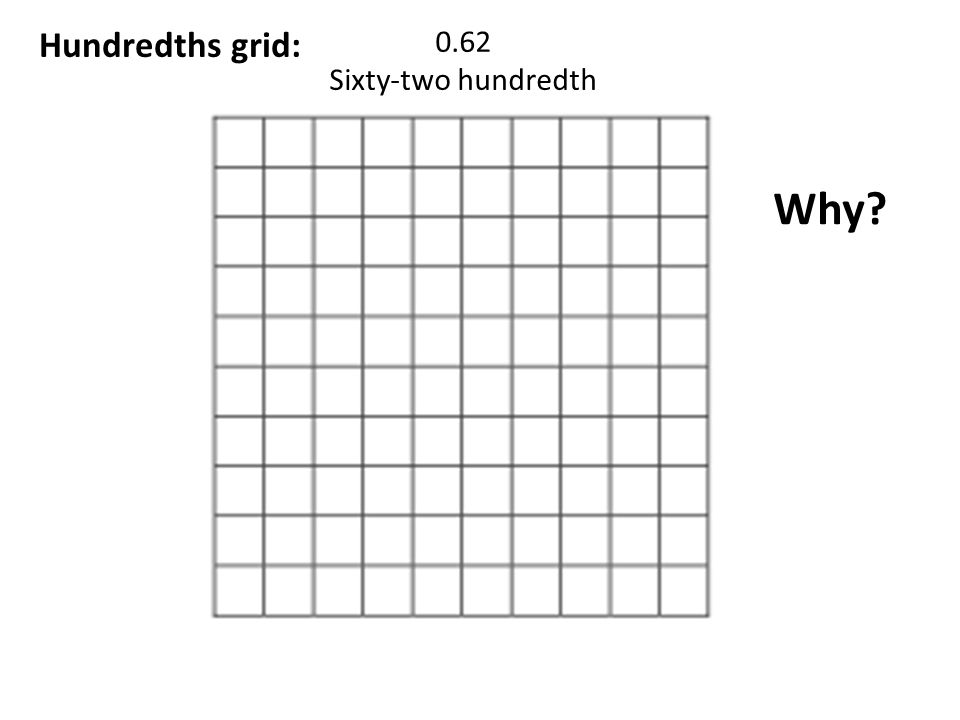 Hundredths grid: 0.62 Sixty-two hundredth Why