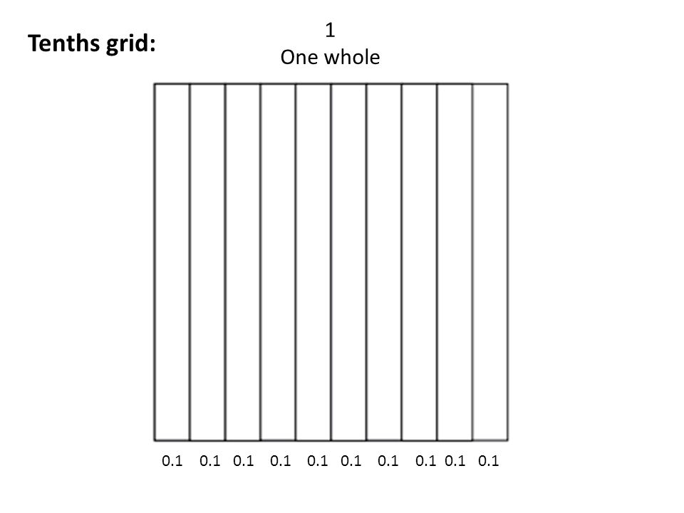 1 One whole Tenths grid: 0.1 0.1 0.1 0.1 0.1 0.1 0.1 0.1 0.1 0.1