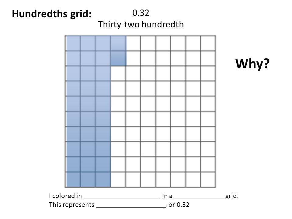Why Hundredths grid: 0.32 Thirty-two hundredth