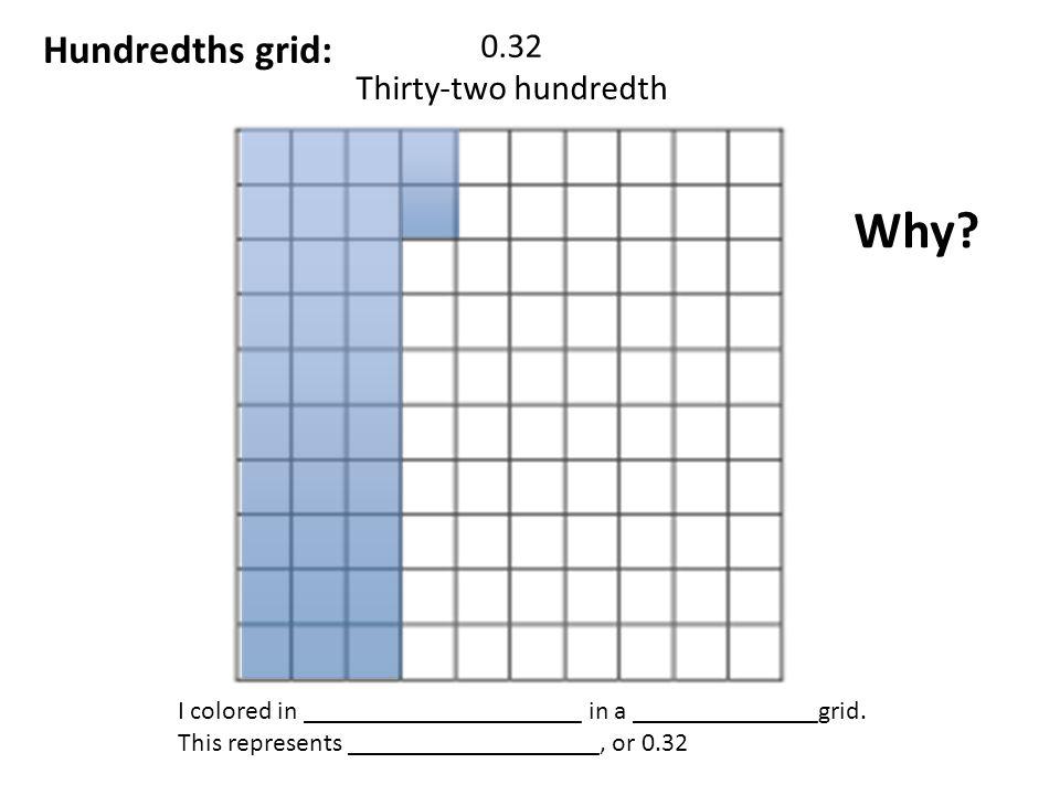 graphic about Printable Hundredths Grid identify Niederlande-infos Illustrations or photos of Hundredths Grid