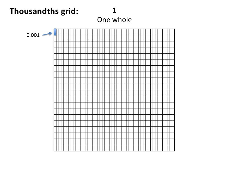 Thousandths grid: 1 One whole 0.001