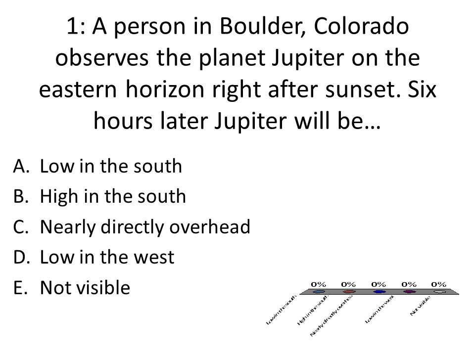 1: A person in Boulder, Colorado observes the planet Jupiter on the eastern horizon right after sunset. Six hours later Jupiter will be…