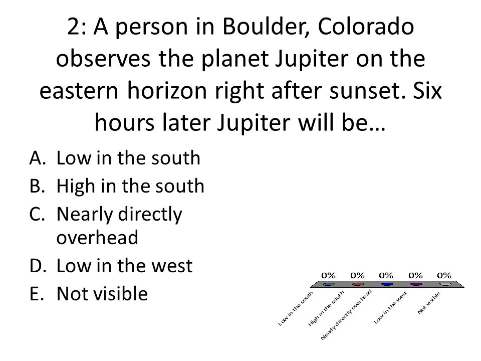 2: A person in Boulder, Colorado observes the planet Jupiter on the eastern horizon right after sunset. Six hours later Jupiter will be…