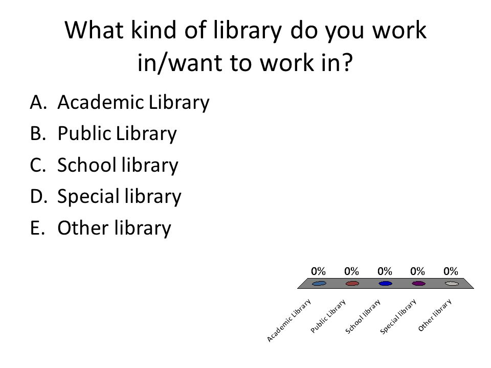 What kind of library do you work in/want to work in