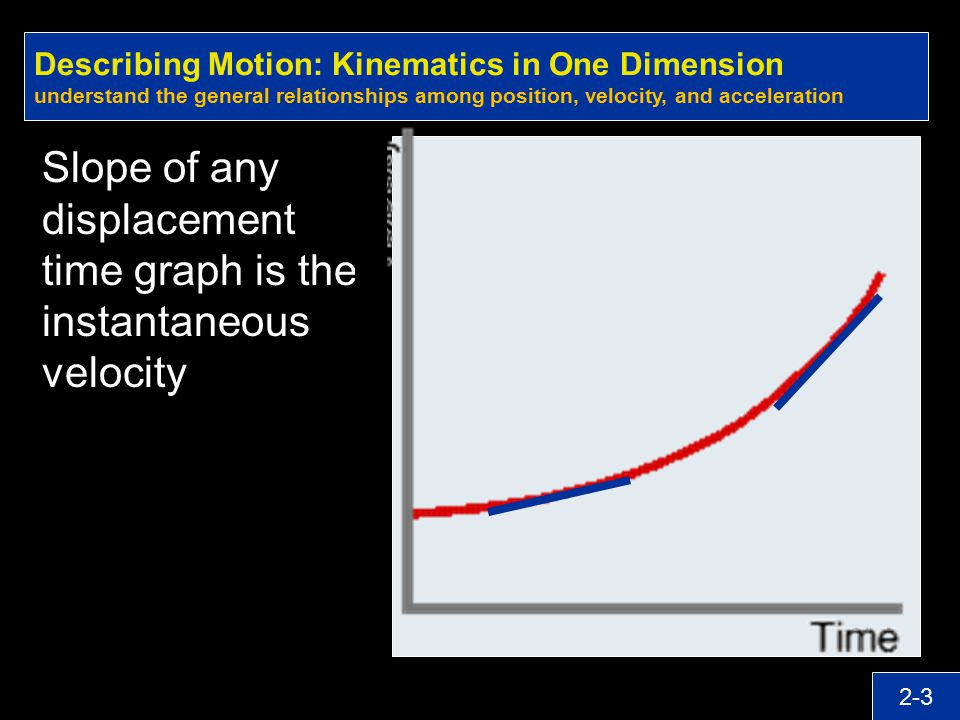 Slope of any displacement time graph is the instantaneous velocity
