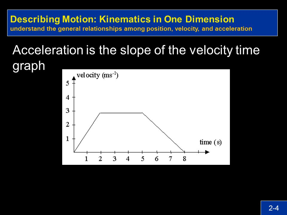 Acceleration is the slope of the velocity time graph