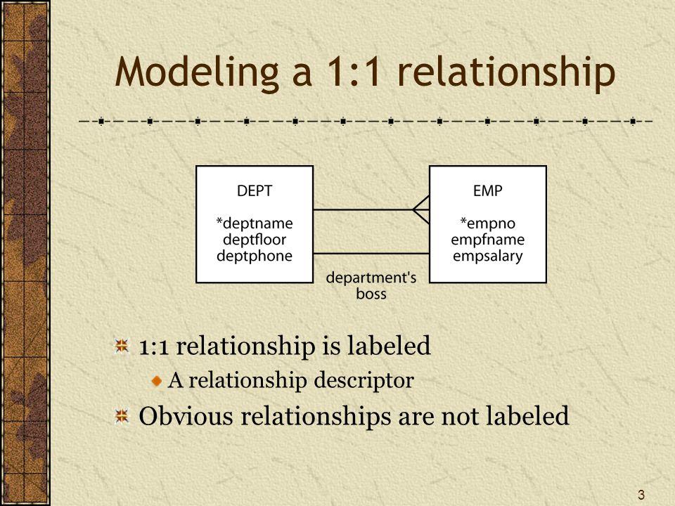 Modeling a 1:1 relationship