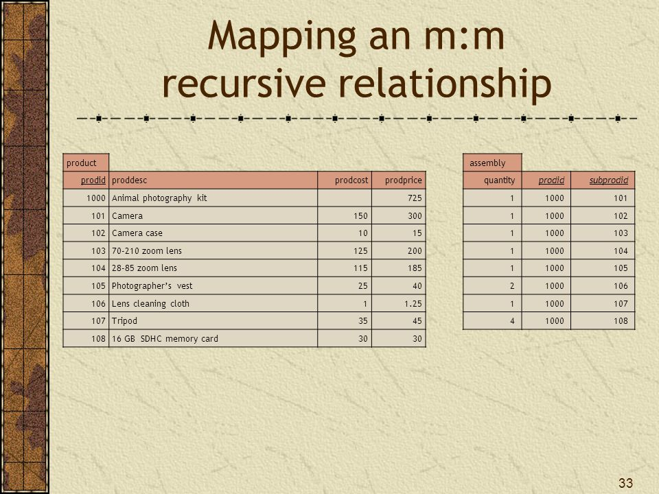 Mapping an m:m recursive relationship
