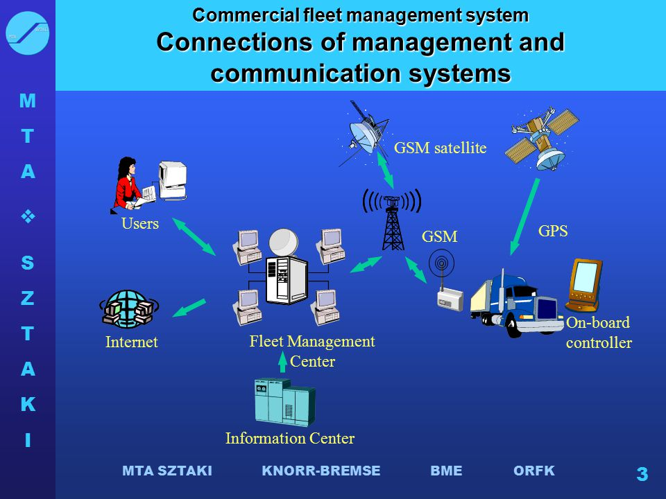 Connections of management and communication systems