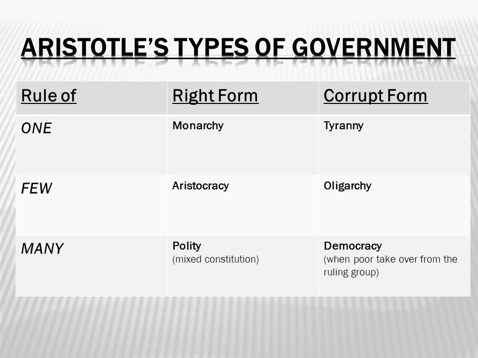 Aristotle's Types of Government