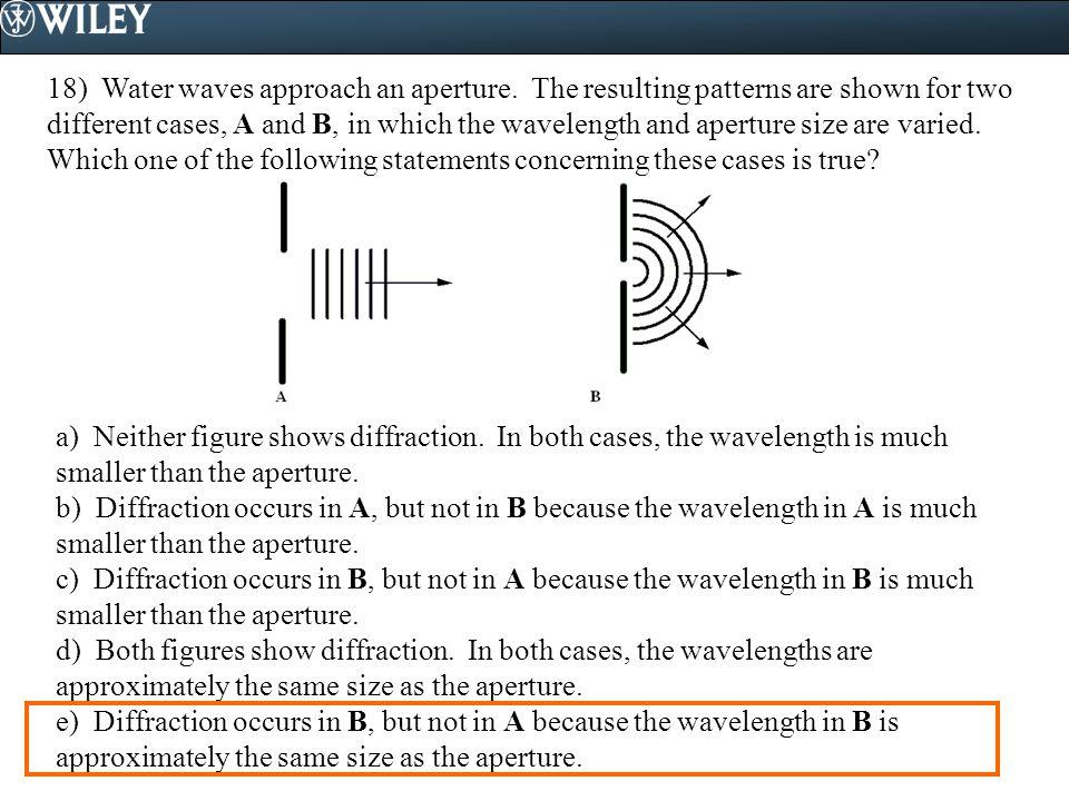 18) Water waves approach an aperture