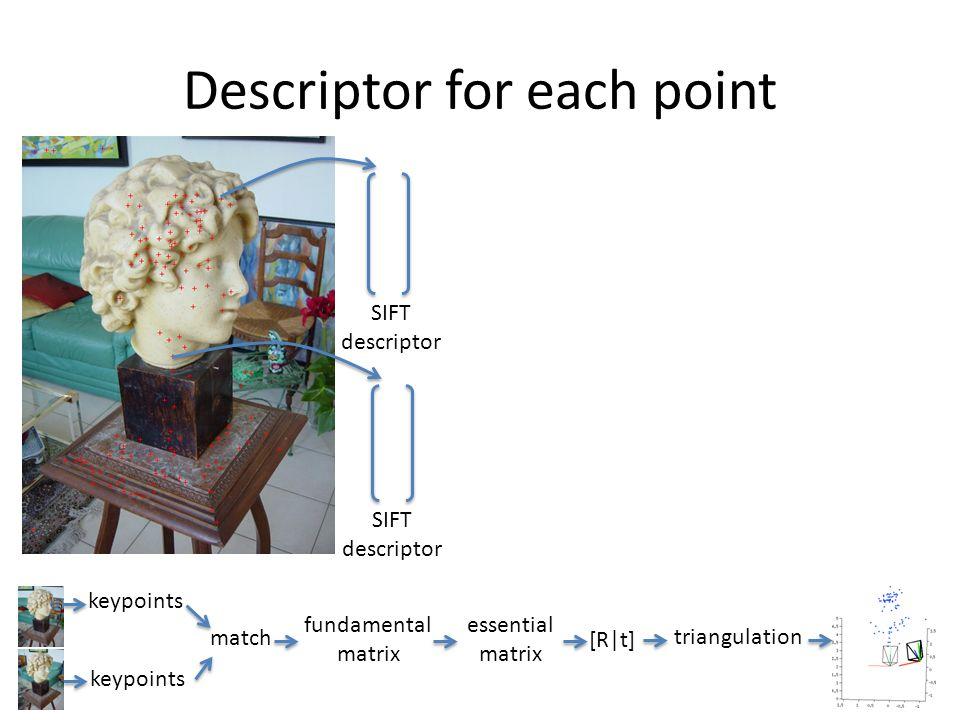 Descriptor for each point