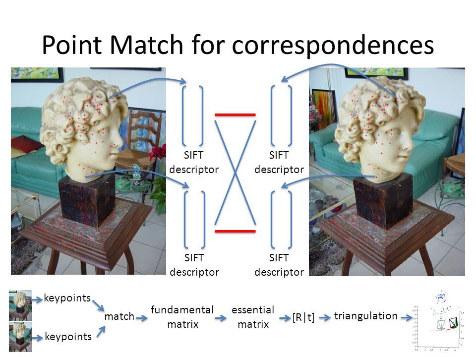 Point Match for correspondences