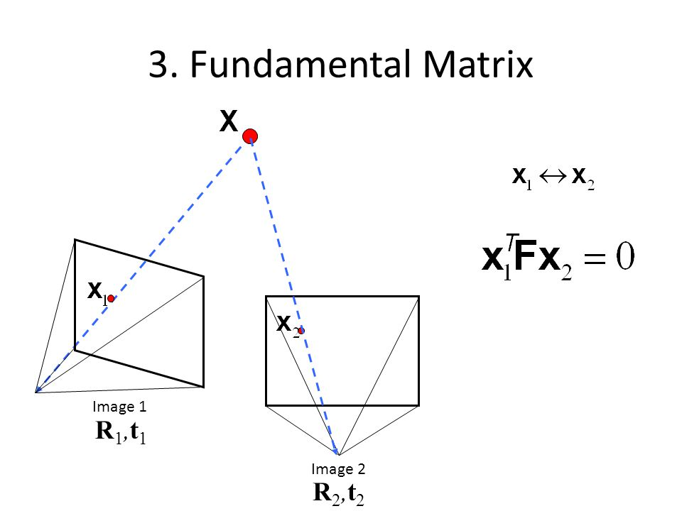 3. Fundamental Matrix Image 1 R1,t1 Image 2 R2,t2