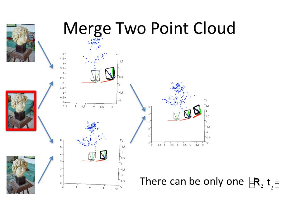 Merge Two Point Cloud There can be only one