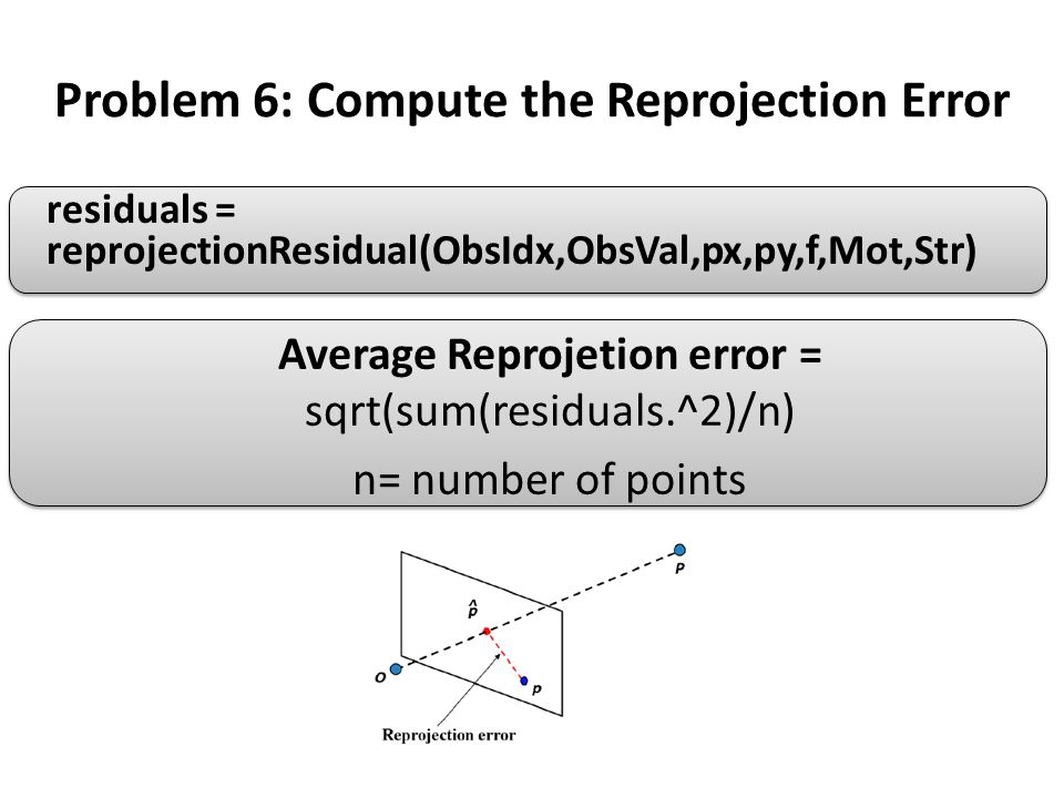 Problem 6: Compute the Reprojection Error