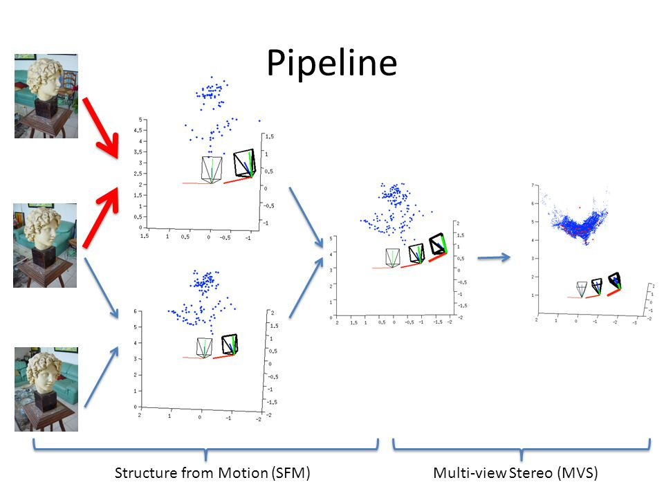 Pipeline Structure from Motion (SFM) Multi-view Stereo (MVS)