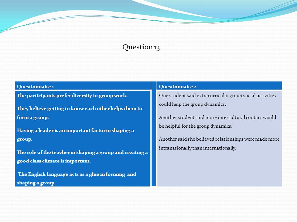 Question 13 Questionnaire 1 Questionnaire 2