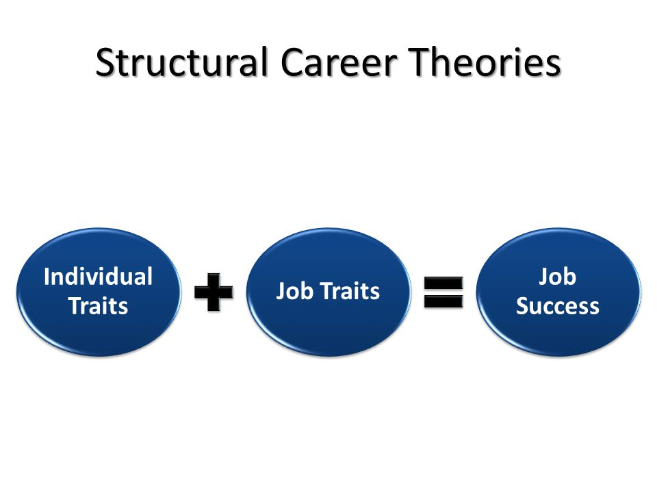Structural Career Theories