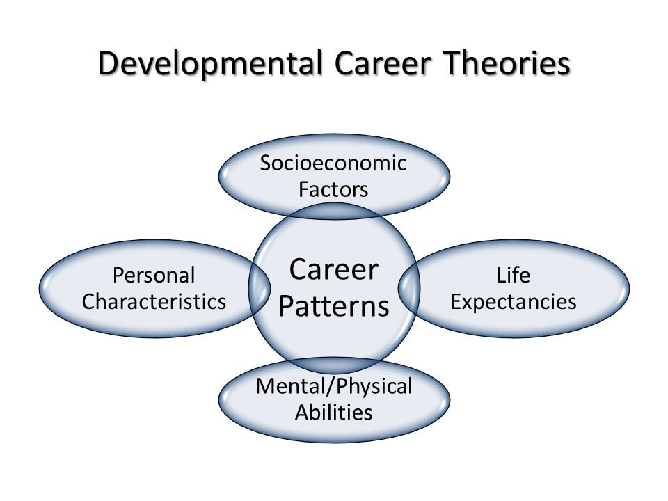 Developmental Career Theories