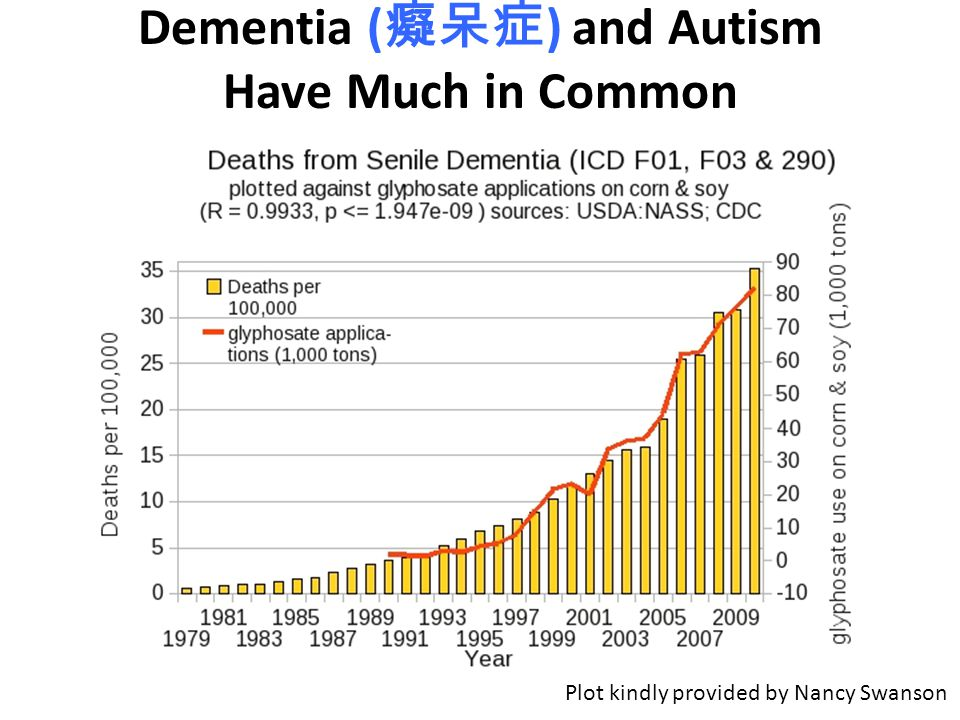 Dementia (癡呆症) and Autism Have Much in Common