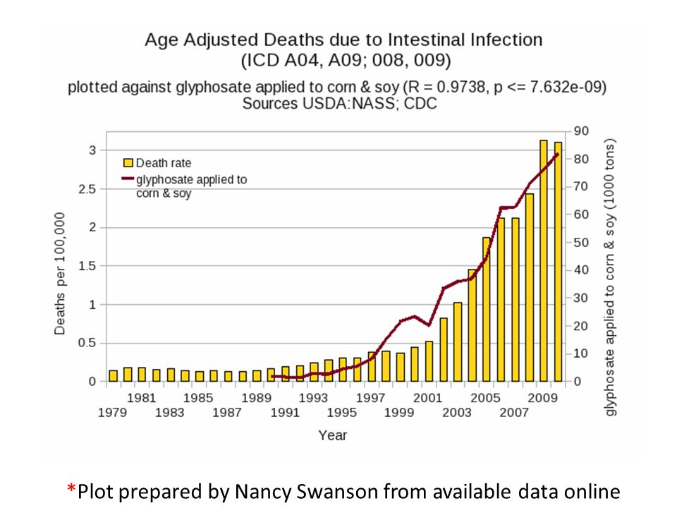 *Plot prepared by Nancy Swanson from available data online