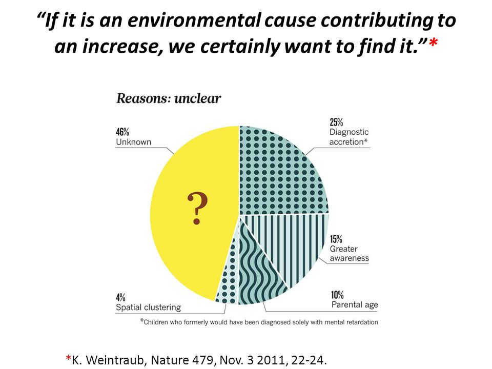 If it is an environmental cause contributing to an increase, we certainly want to find it. *