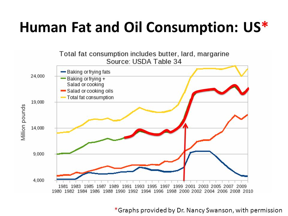 Human Fat and Oil Consumption: US*