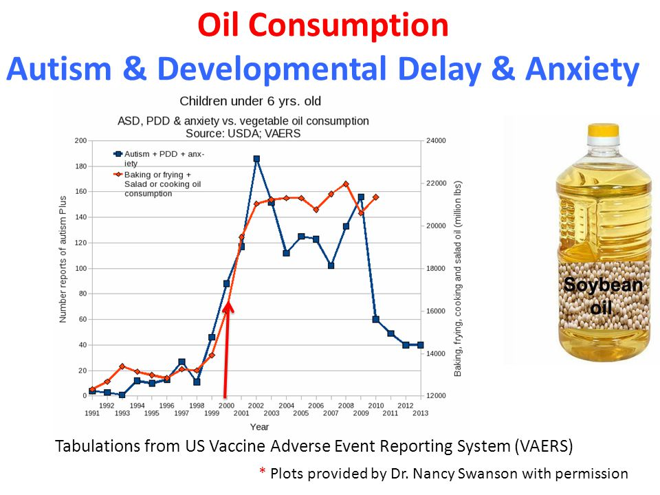 Oil Consumption Autism & Developmental Delay & Anxiety