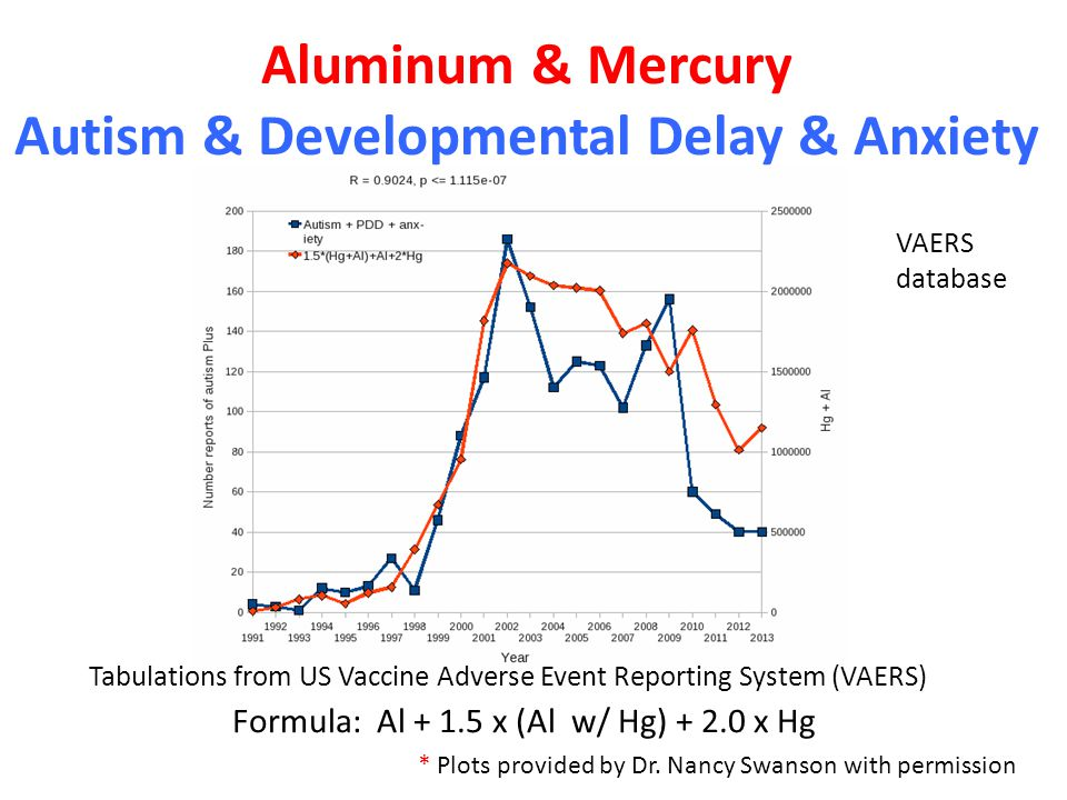 Aluminum & Mercury Autism & Developmental Delay & Anxiety