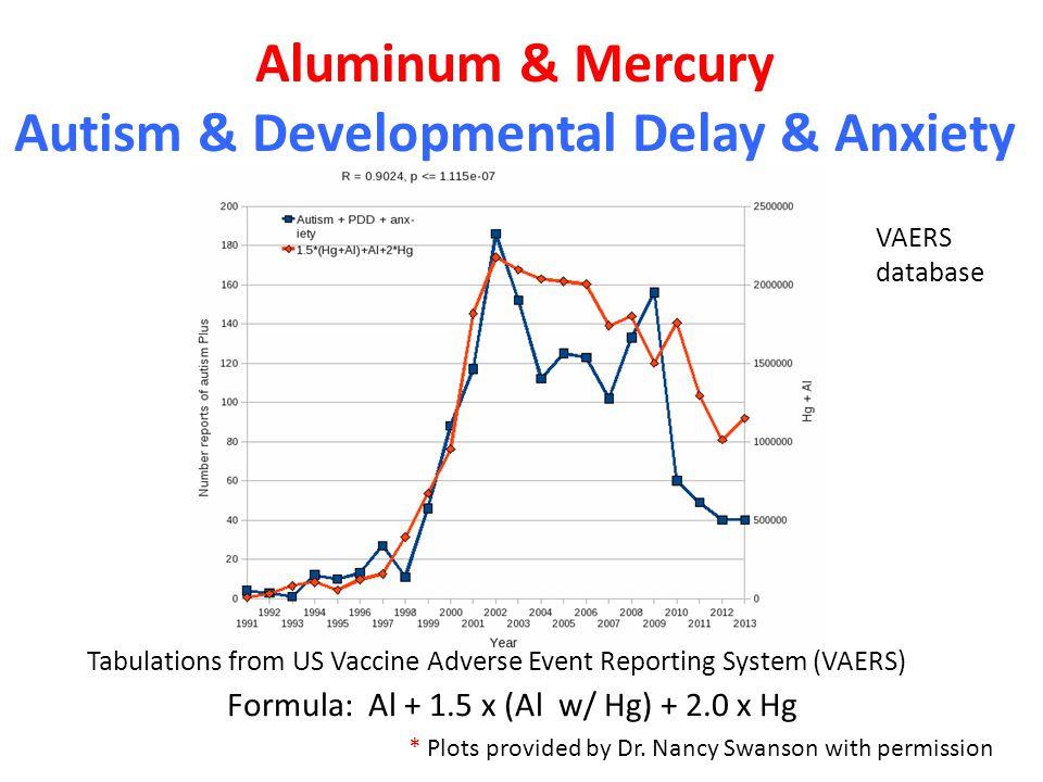 Aluminum & Mercury Autism & Developmental Delay & Anxiety