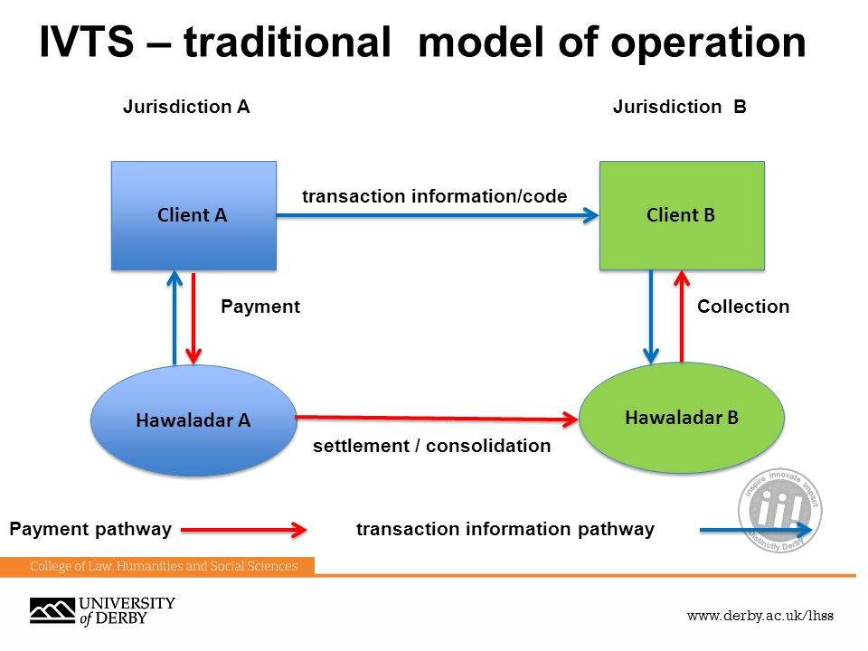 IVTS – traditional model of operation