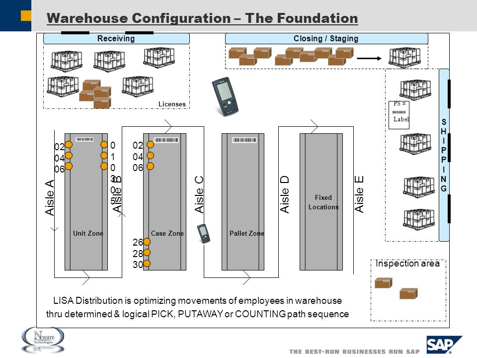 Warehouse Configuration – The Foundation