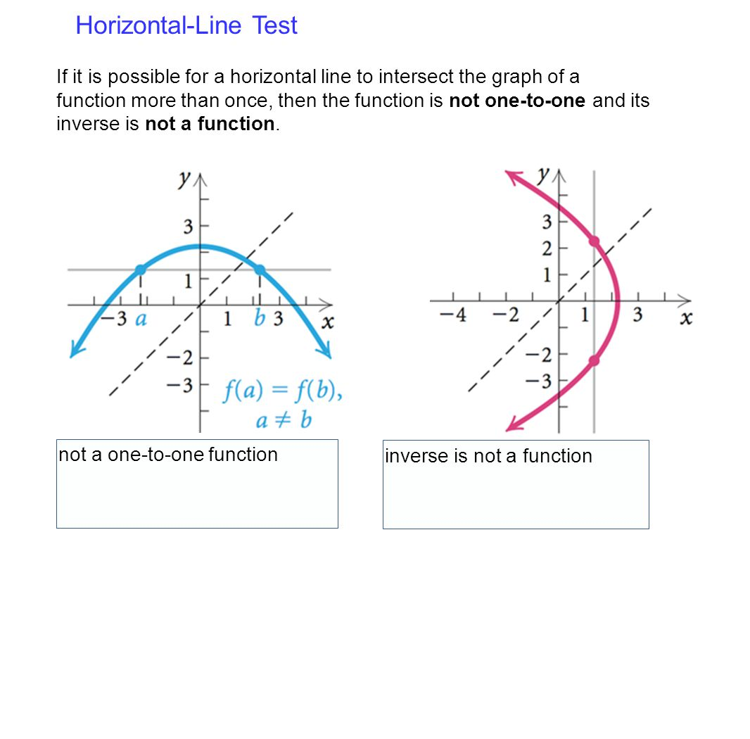 Horizontal-Line Test