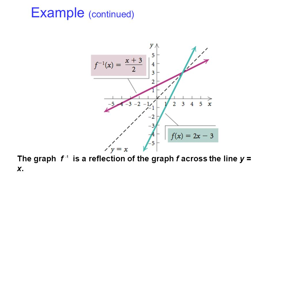 Example (continued) The graph f -1 is a reflection of the graph f across the line y = x.