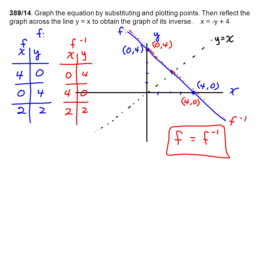 389/14. Graph the equation by substituting and plotting points