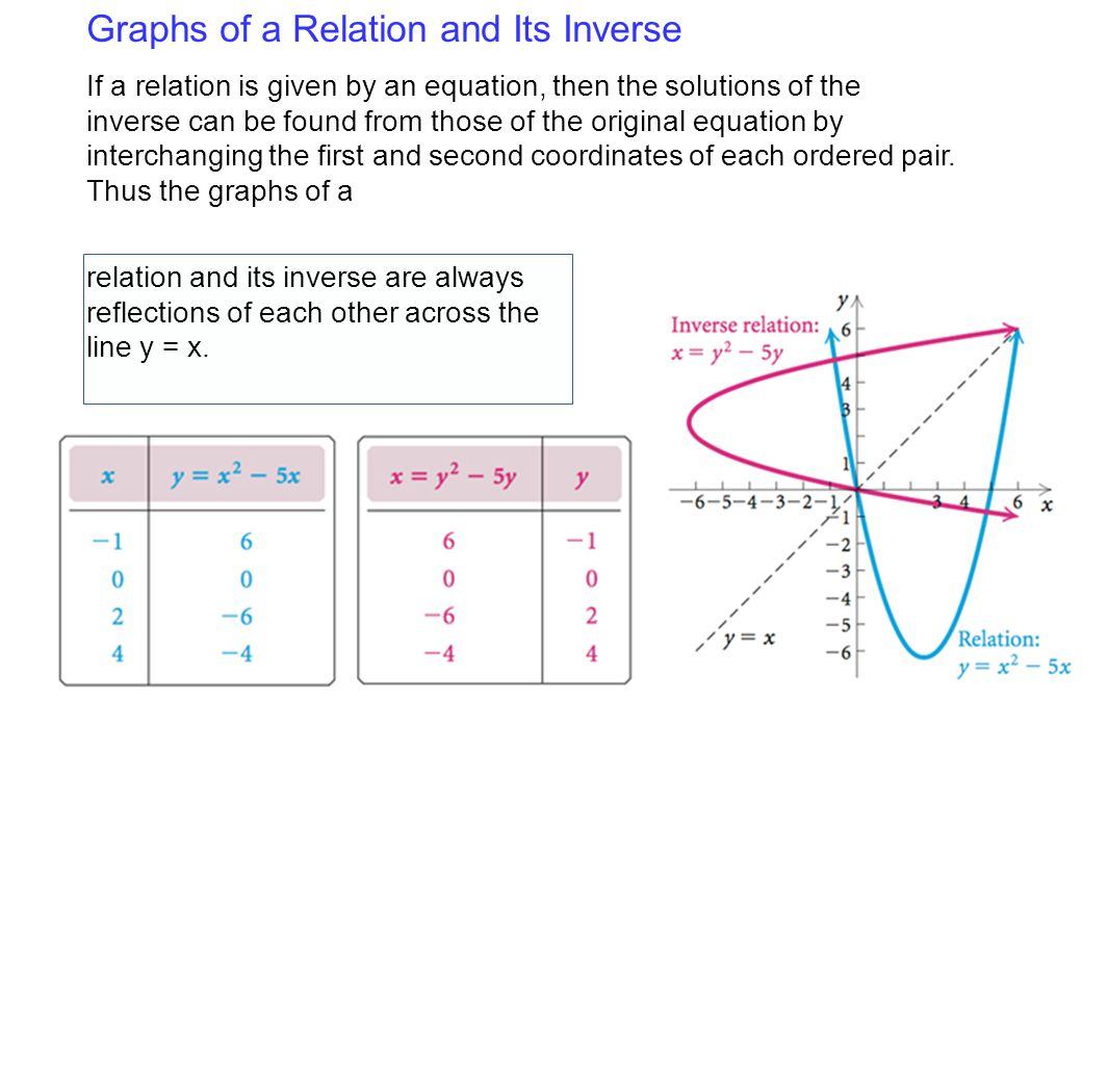 Graphs of a Relation and Its Inverse