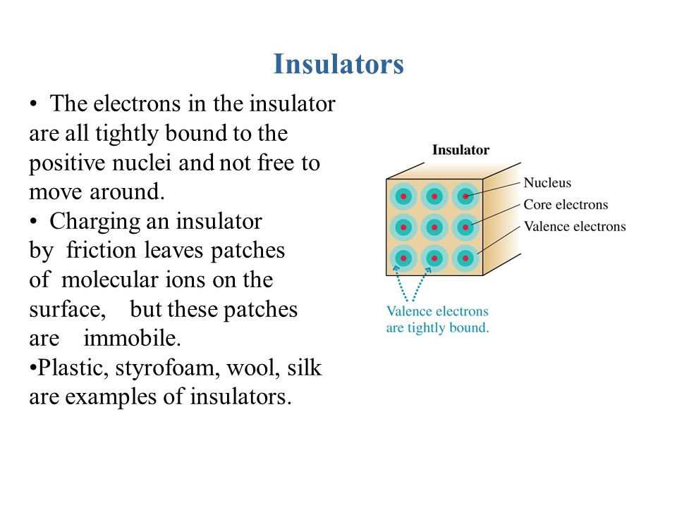 Insulators The electrons in the insulator are all tightly bound to the positive nuclei and not free to move around.