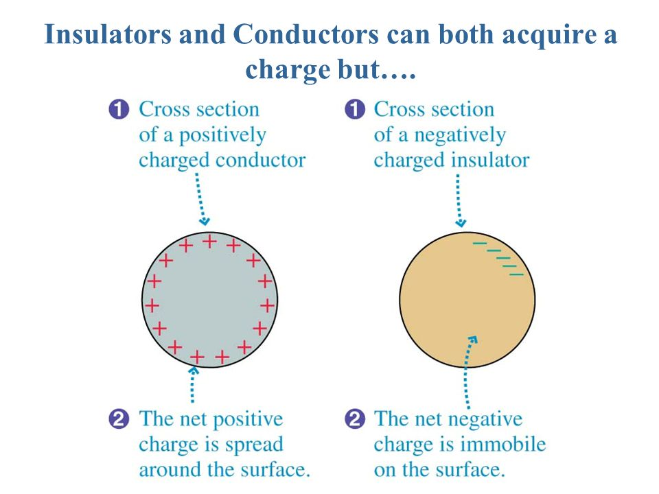 Insulators and Conductors can both acquire a charge but….