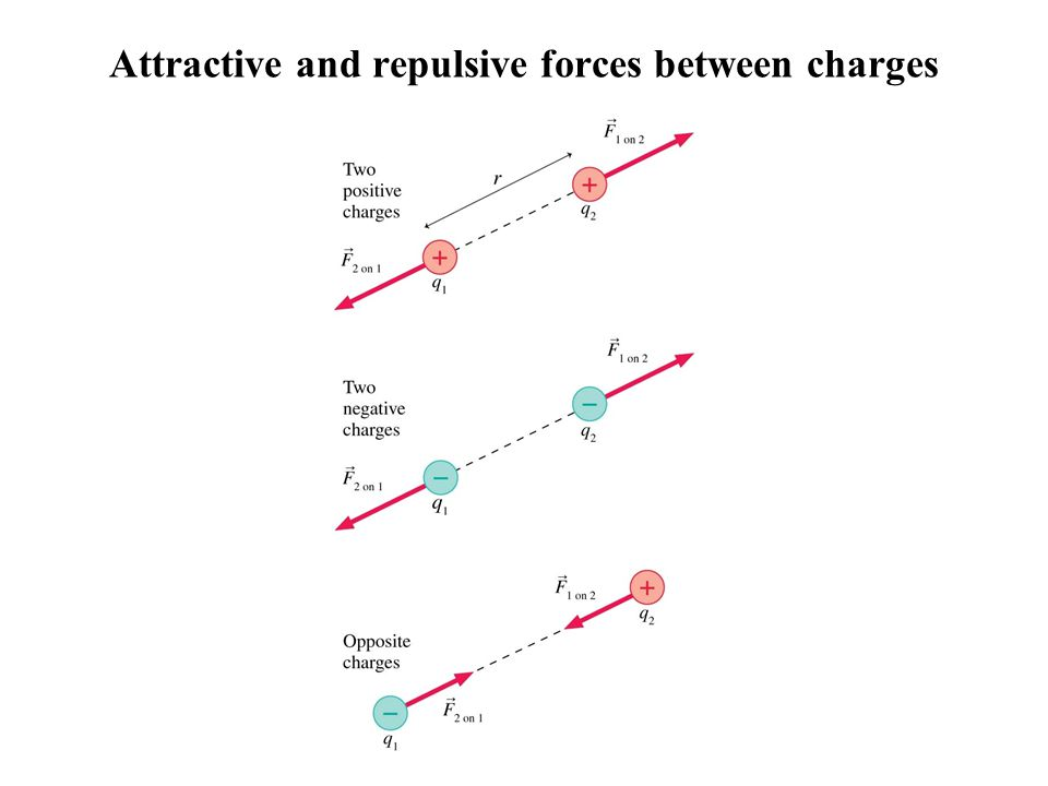 Attractive and repulsive forces between charges