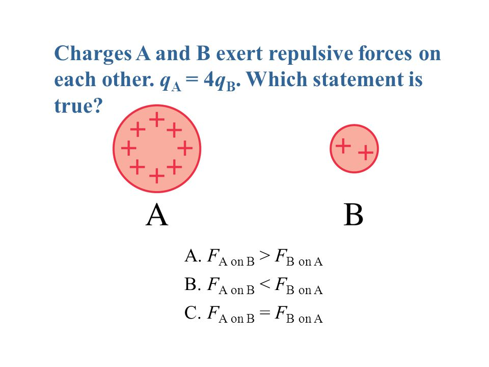 Charges A and B exert repulsive forces on each other. qA = 4qB