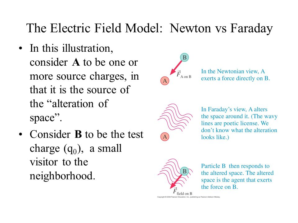 The Electric Field Model: Newton vs Faraday