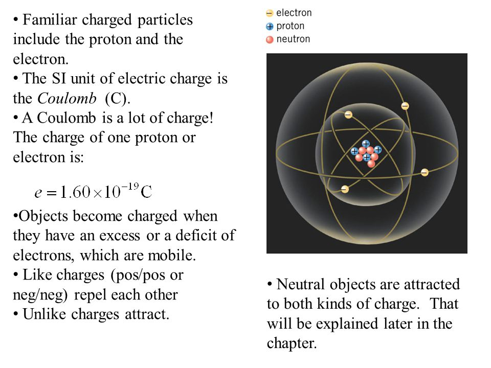 Familiar charged particles include the proton and the electron.